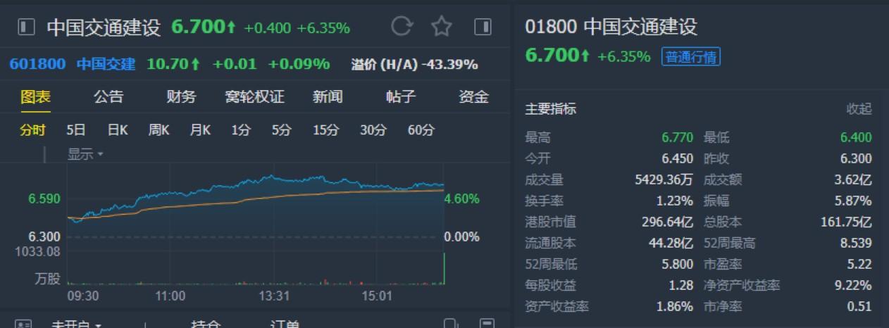 """中金:给予中国交通建设(01800)""""跑赢行业"""" 目标价9.2港元"""