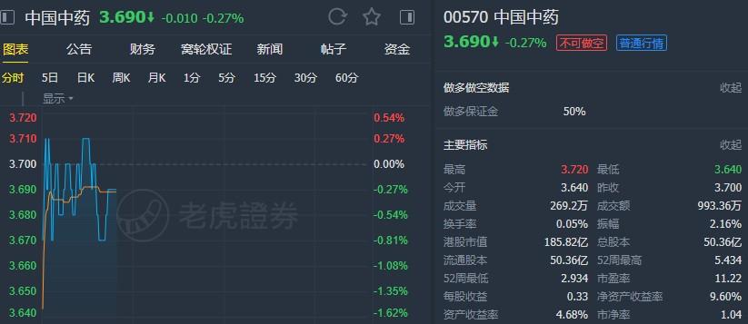 """瑞银:降中国中药(00570)目标价至5.4港元 维持""""买入""""评级"""