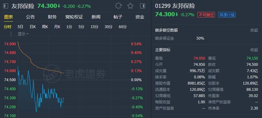 """花旗:首予友邦保险(01299)""""买入""""评级 目标价90港元"""