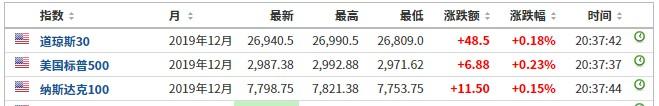 美股前瞻 | 三大股指期货小幅上涨 第九城市(NCTY.US)盘前暴涨34%