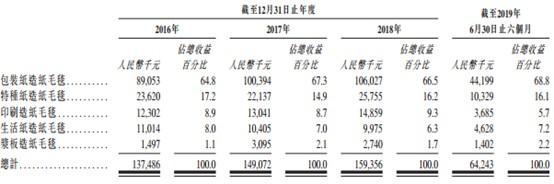 新股消息   环龙科技递表港交所,造纸毛毯中国市场排第五