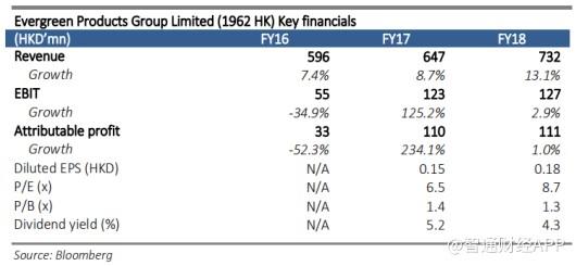 海通证券:训修实业(01962)不受额外贸易关税的影响,收入将实现稳健增长