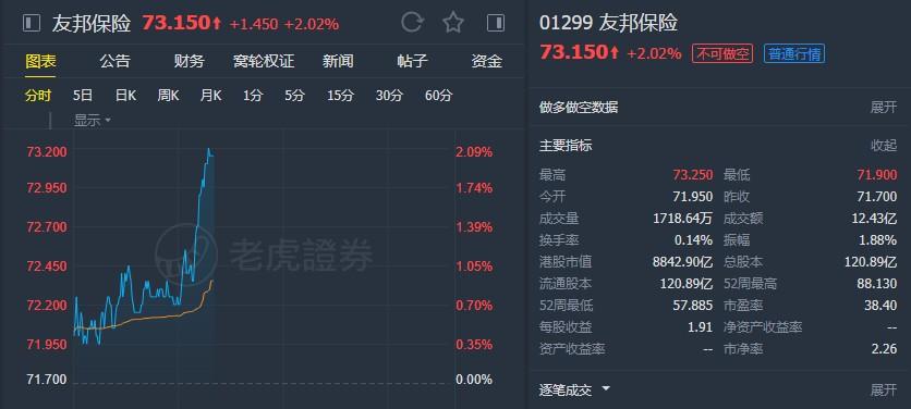 """大和:重申友邦保险(01299)""""买入""""评级 下调目标价至95港元"""