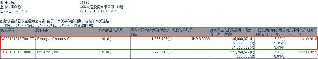摩根大通减持中国铁建(01186)185.64万股,每股作价8.83港元