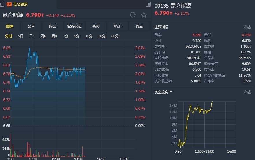 """富瑞:予昆侖能源(00135)目標價10.5港元 維持""""買入""""評級"""