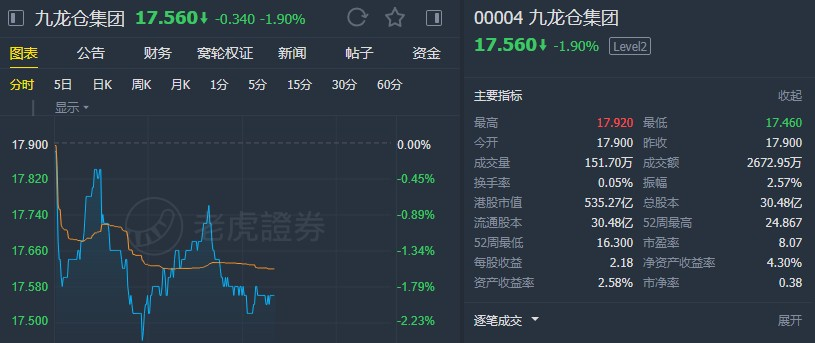 """大和:重申九龍倉(00004)""""買入""""評級 目標價36.5港元"""