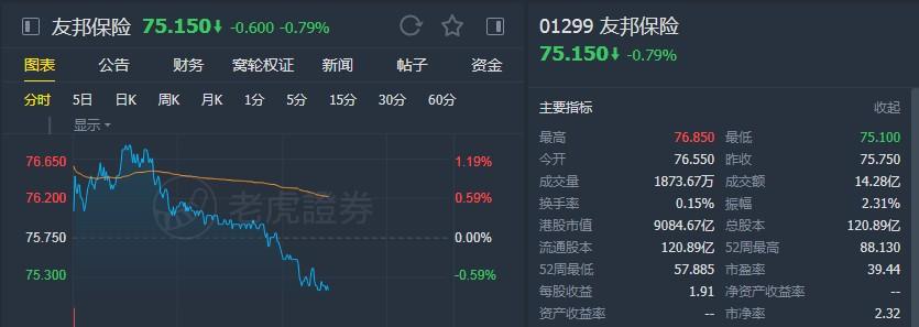 """大摩:降友邦(01299)目標價至92港元 維持""""增持""""評級"""