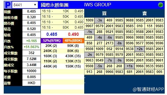 新股暗盘 | 国际永胜集团(08441)暗盘现涨51.56%,每手赚1650港元