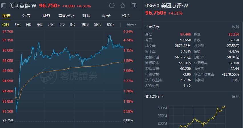 """大摩:予美团点评(03690)""""增持""""评级 升目标价至105港元"""