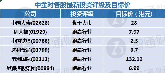 智通每日大行研报汇总︱10月21日