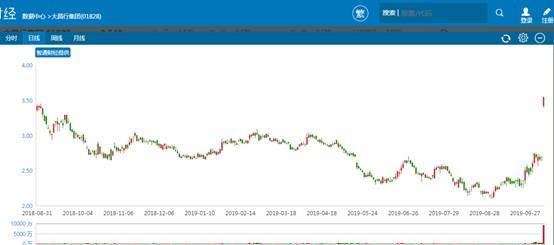 溢价37.55%私有化引发股价暴涨 大昌行(01828)准备大干一票?