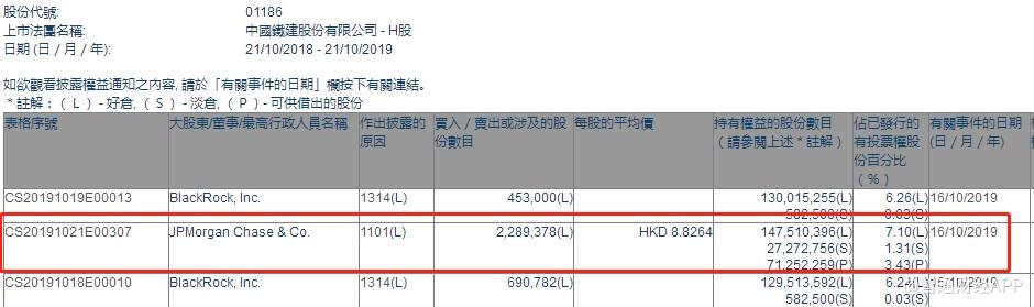 小摩增持中国铁建(01186)228.94万股,每股作价8.83港元
