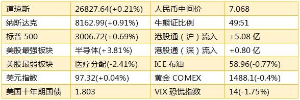 智通港股早知道︱(10月22日)大市趋向平稳,中资地产板块迎来做多时机
