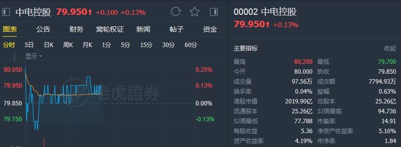 """里昂:予中电控股(00002)""""跑赢大市""""评级 目标价89港元"""