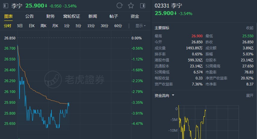 """小摩:上调李宁(02331)目标价至31港元 维持""""增持""""评级"""