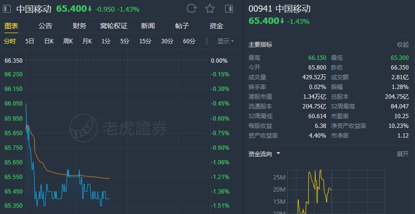 """野村:维持中国移动(00941)""""买入""""评级 目标价90港元"""