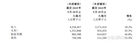 国内、国际需求持续旺盛,三一国际(00631)前三季度溢利增长54.4%