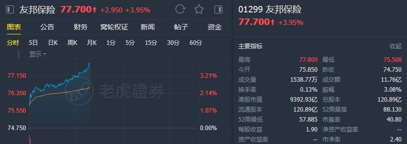 """大摩:维持友邦保险(01299)""""增持""""评级 目标价92港元"""