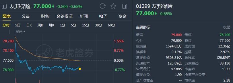 """中金:重申友邦保险(01299)""""跑赢行业""""评级 维持目标价101港元"""