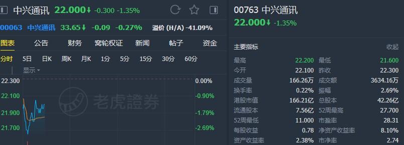 """银河国际:维持中兴通讯(00763)""""增持""""评级 上调目标价至25.73港元"""