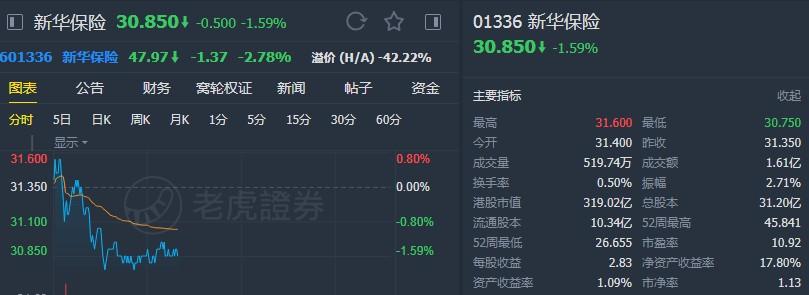 """野村:维持新华保险(01336)""""买入""""评级 目标价47.6港元"""