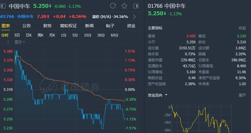 """花旗:降中国中车(01766)目标价至6.96港元 予""""买入""""评级"""