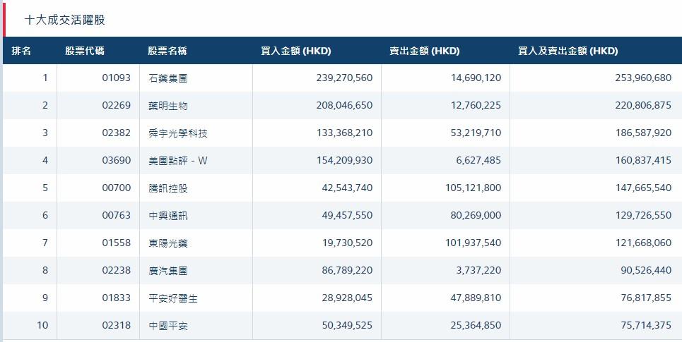 北水动向(10.31)|北水净流入7.63亿 建行(00939)绩后获增持