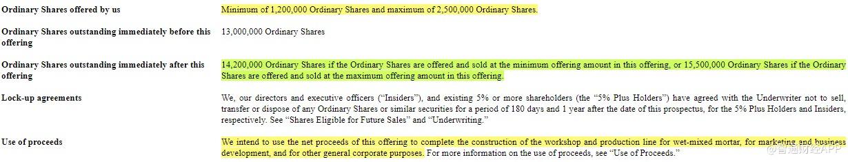 中国环保新材集团有限公司更新赴美IPO招股书 拟最多募资2340万美元(图1)