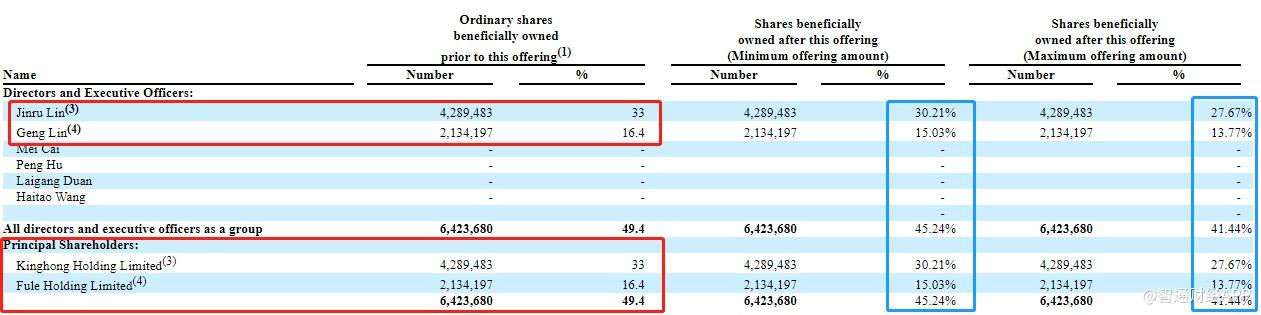 中国环保新材集团有限公司更新赴美IPO招股书 拟最多募资2340万美元(图3)