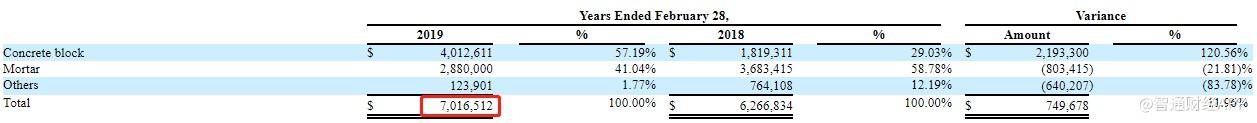 中国环保新材集团有限公司更新赴美IPO招股书 拟最多募资2340万美元(图4)