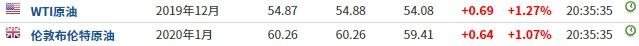 美股前瞻   非农数据提振三大股指期货上扬,百济神州(BGNE.US)盘前涨24%