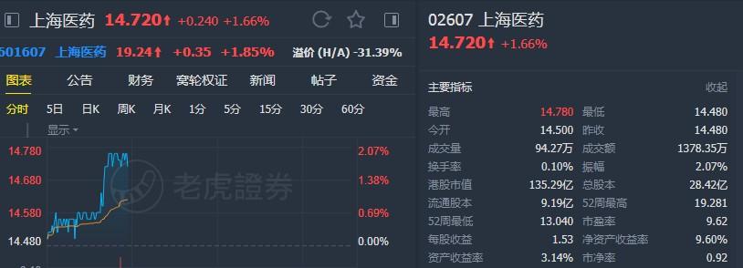 """银河国际:维持上海医药(02607)""""增持""""评级 目标价17.4港元"""