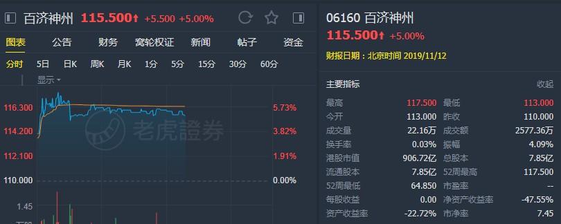 """瑞信:上调百济神州(06160)目标价至122.65港元 维持""""跑赢大市""""评级"""