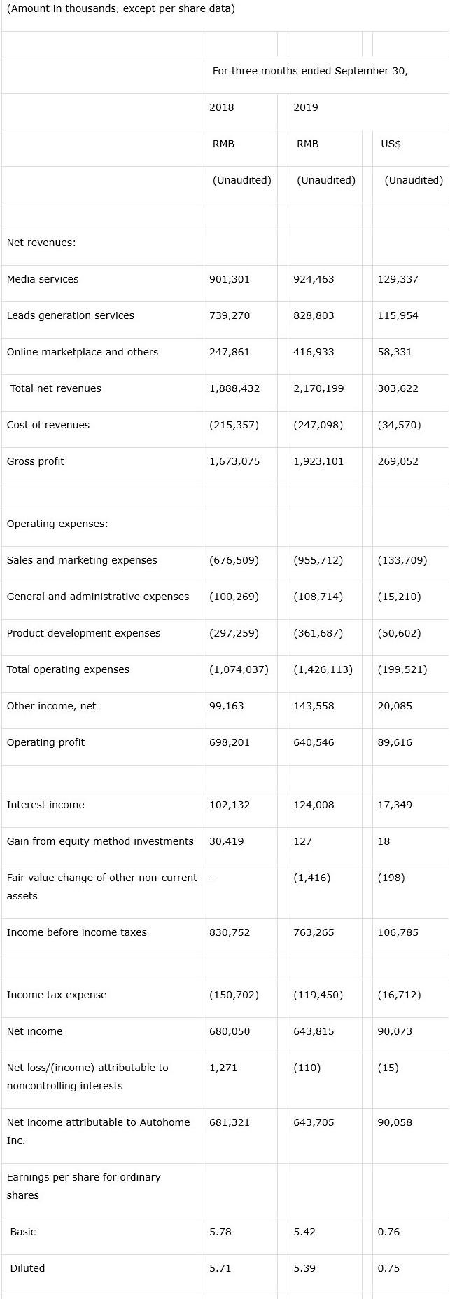 汽车之家(ATHM)Q3净利润6.43亿元人民币,同比降低6%