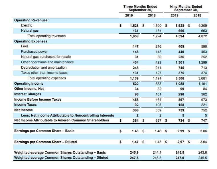 阿曼瑞恩 (AEE.US)Q3净利润3.64亿美元,同比增长2%