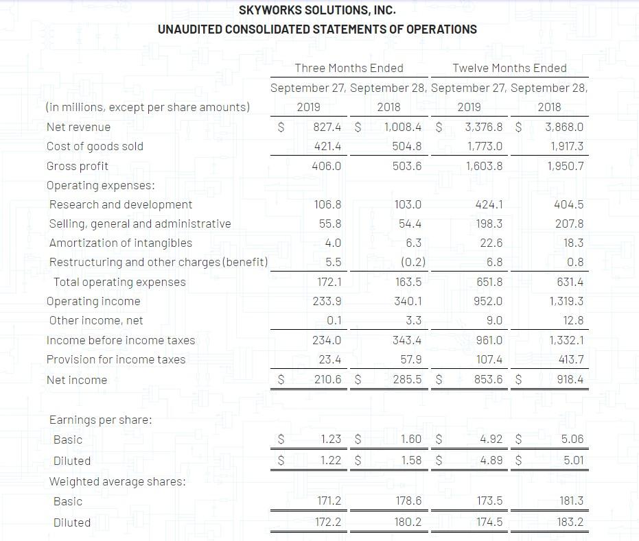 思迅佳(SWKS.US)2019财年总收入33.7亿美元,同比降低13%
