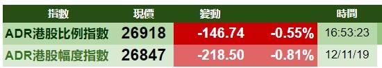 智通ADR统计 | 11月13日