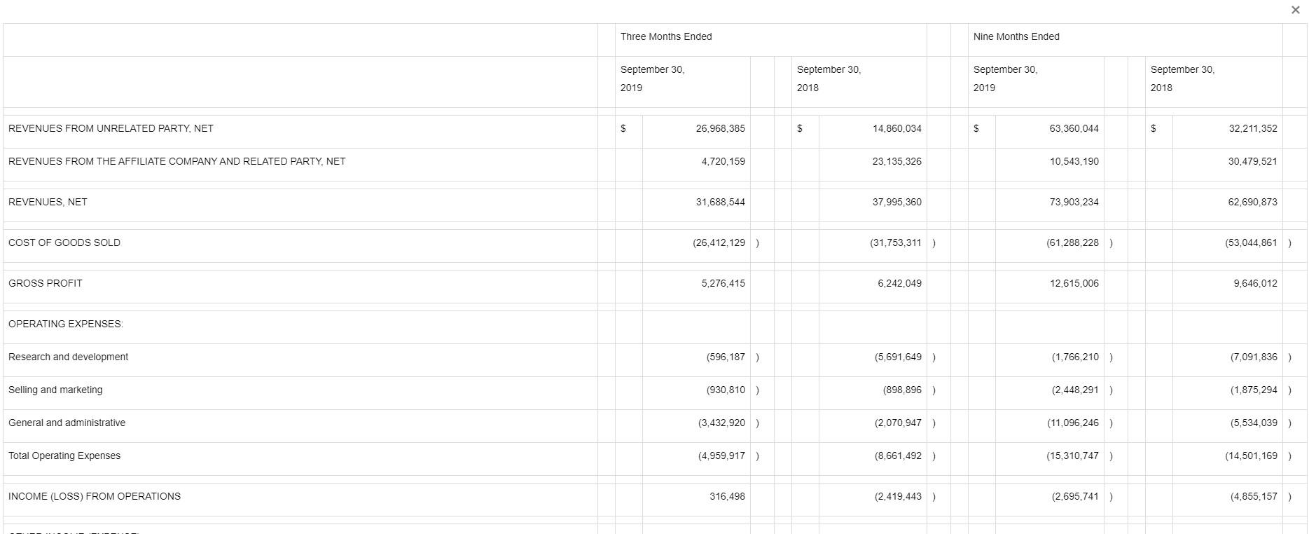 康迪车业(KNDI.US)Q3依靠减少研发费用盈利1210万美元