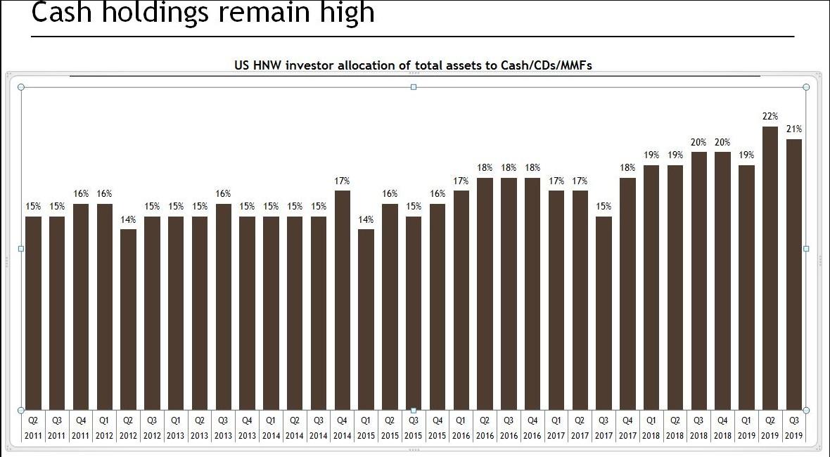 瑞银:55%以上的高资产投资者提高了投资组合的现金比例