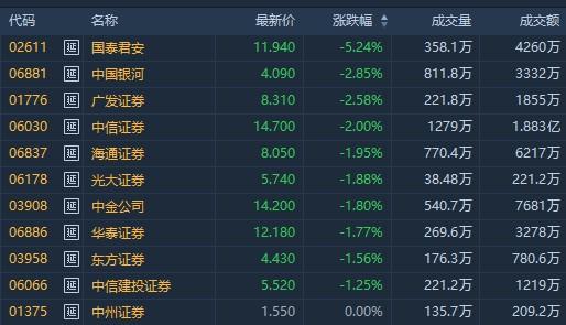 港股异动 | 恒指挫逾500点沪指险守二千九 受市场情绪影响 中资券商股全线走软