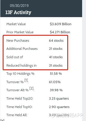 大风起兮云飞扬!巴菲特、索罗斯、达里奥最新都买了什么股票?