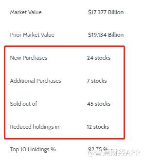 黑石集团(BX.US)Q3继续大举卖出邀请家园(INVH.US),偏好能源、工业和地产股