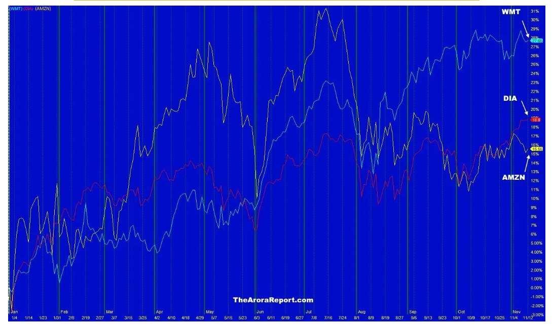 沃尔玛(WMT.US)的股票是如何胜过亚马逊(AMZN.US)的?