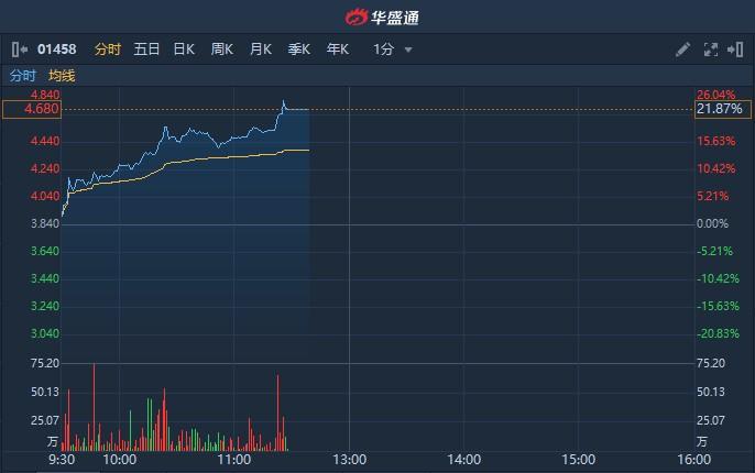港股异动   周黑鸭(01458)启动特许经营 早盘股价飙涨超21% 盘中临时停牌