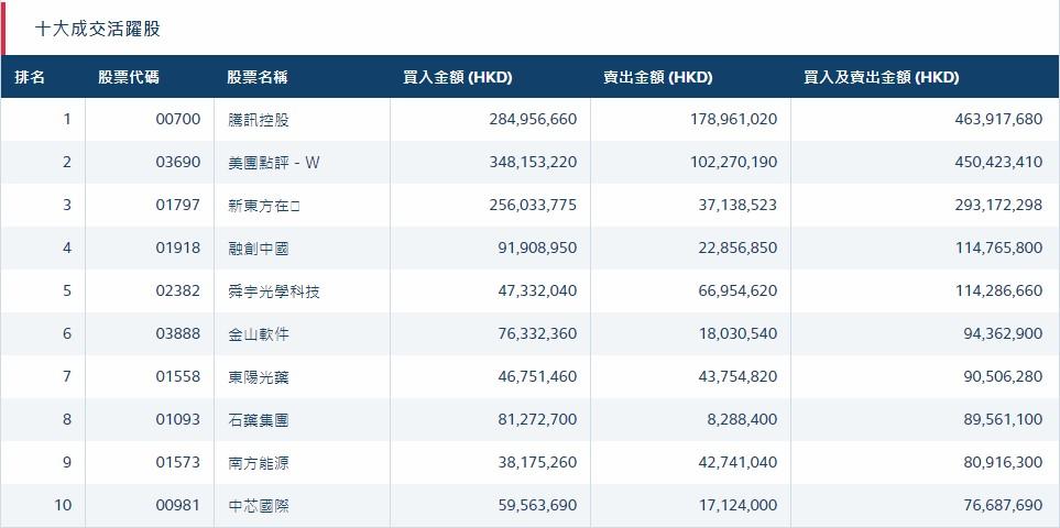 北水动向(11.19)|北水净流入25.8亿 新东方在线(01797)获北水加仓 股价再破顶