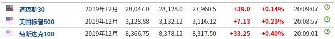 美股前瞻 | 三大股指期货小幅上涨,哔哩哔哩(BILI.US)盘前涨近4%