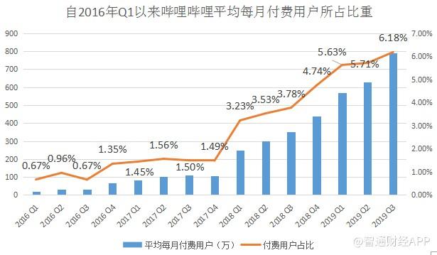 从用户和收入增长,看哔哩哔哩(BILI.US)成长价值