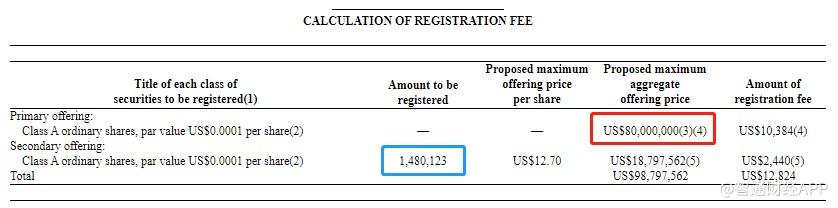趣头条(QTT.US)递表SEC申请发行A类普通股 拟募资不超过8000万美元