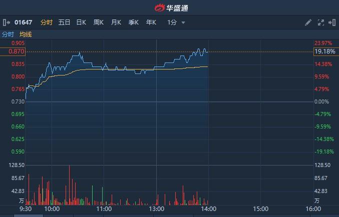 港股异动   区块链概念股雄岸科技(01647)午后涨超20% 本月累涨近一倍