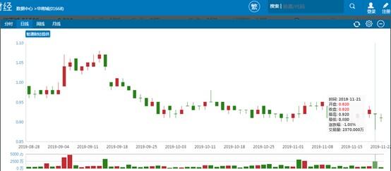 逃离的资金已陆续回场,华南城(01668)25.9%的利润下滑没那么恐怖